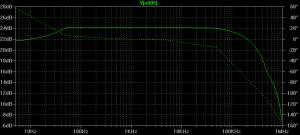 AC small signal