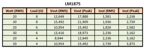 LM1875